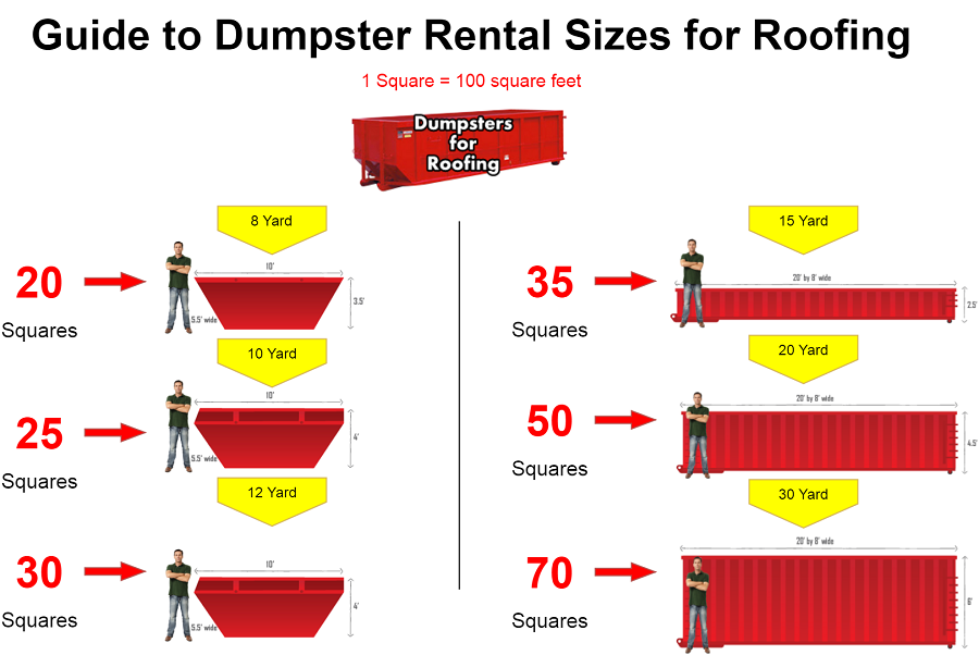 Dumpster Sizing For Roofing Asphalt Shingle Square Calculation Milwaukee Disposal Rental Milwaukee Dumpster Rental Wisconsin S Garbage Removal Experts